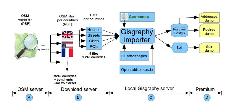 Download Gisgraphy